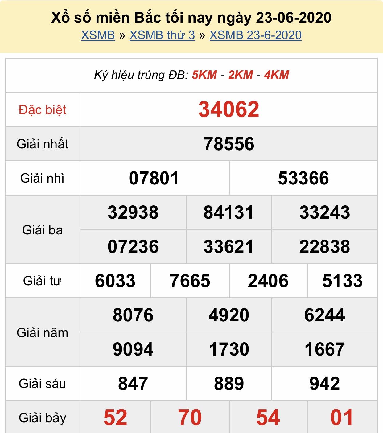 Xsmb 23 6 Kết Quả Xổ Số Miền Bắc Hom Nay Thứ 3 Ngay 23 6 2020