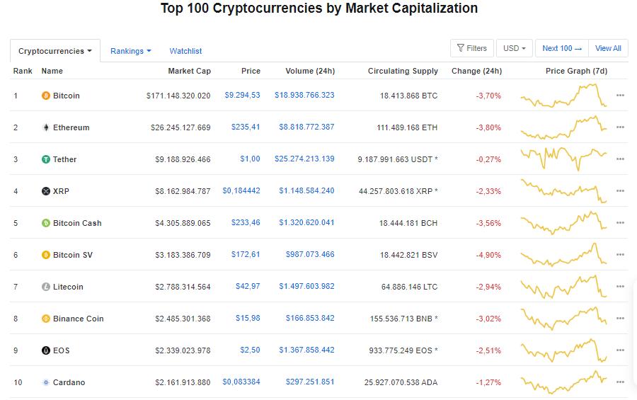 Giá bitcoin hôm nay 25/6: Quay đầu giảm mạnh, hiện ở mức 9.294,53 USD