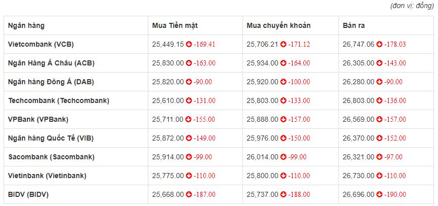 Tỷ giá euro hôm nay 25/6: BIDV giảm 190 đồng chiều bán ra