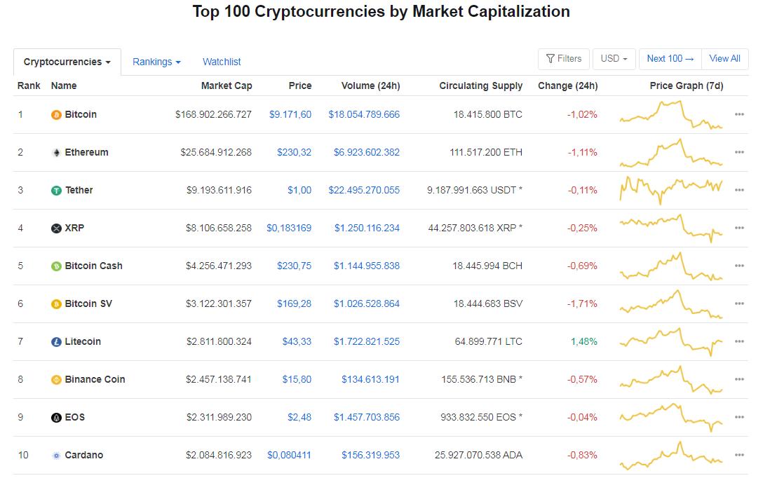 Giá bitcoin hôm nay 27/6: Quay đầu giảm nhẹ, hiện ở mức 9.171,60 USD