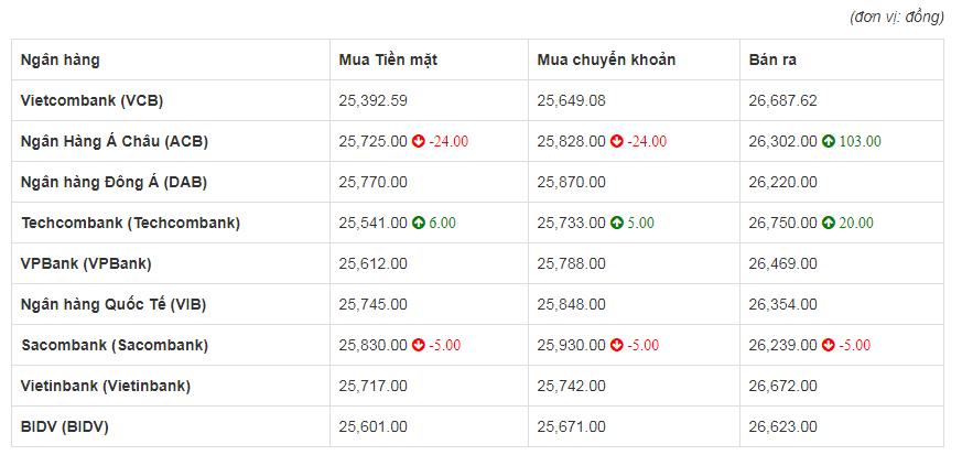 Tỷ giá euro hôm nay 27/6: Ngân Hàng Á Châu tăng 103 đồng chiều bán