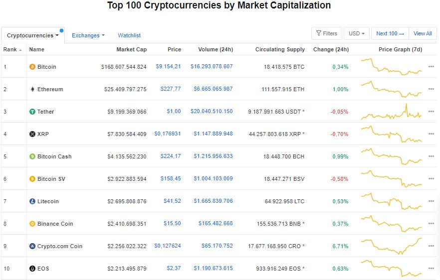 Giá bitcoin hôm nay 1/7: Tiếp tục tăng nhe, hiện ở mức 9.154,21 USD