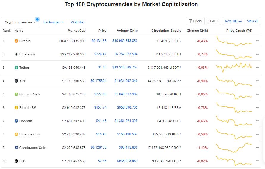 Giá bitcoin hôm nay 1/7: Quay đầu giảm nhẹ, hiện ở mức 9.131,58 USD