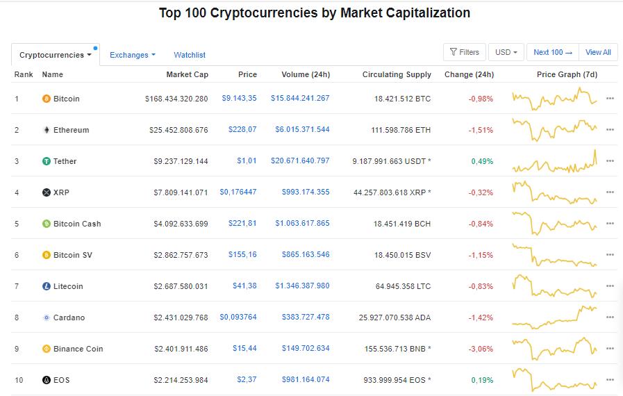 Giá bitcoin hôm nay 3/7: Quay đầu giảm nhẹ, hiện ở mức 9.138,13 USD