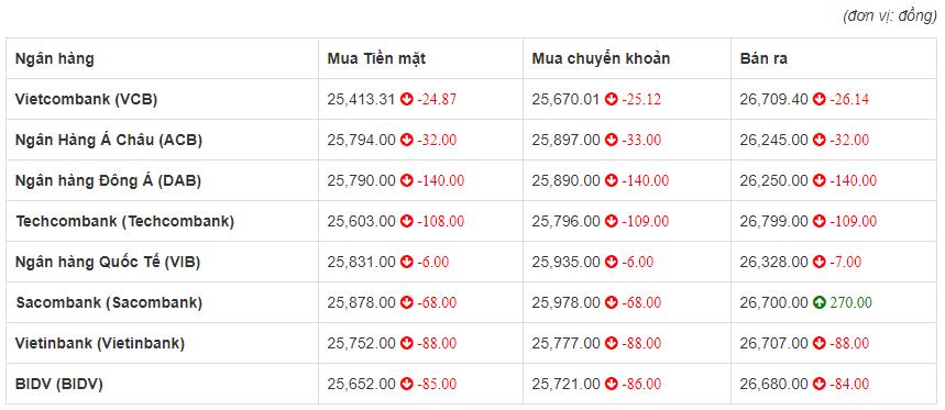 Tỷ giá euro hôm nay 3/7: Sacombank tăng 270 đồng chiều bán ra