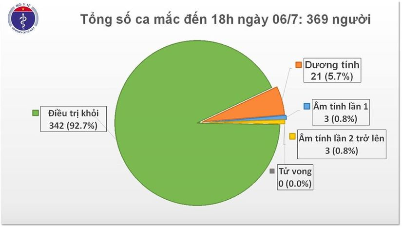 Nóng: Việt Nam ghi nhận 14 ca nhiễm mới Covid-19 2