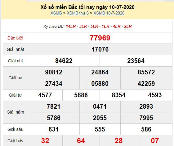 XSMB 10/7 - Kết quả xổ số miền Bắc hôm nay thứ 6 ngày 10/7/2020