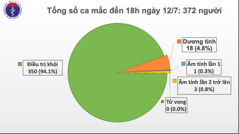 Thêm 2 ca mắc Covid-19 mới, Việt Nam có 372 bệnh nhân