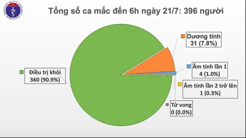 Nóng: Việt Nam ghi nhận 12 ca nhiễm Covid-19 mới 2