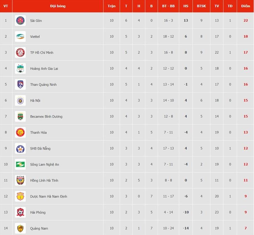 giá vé xem Công Phượng đấu Quang Hải ở vòng 11 V.League