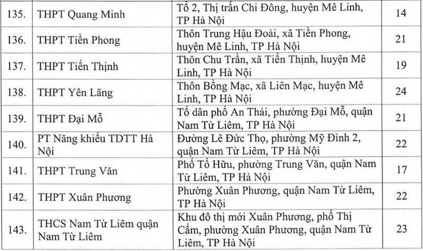 Danh sách 143 điểm tổ chức thi tốt nghiệp THPT năm 2020 tại Hà Nội. ảnh 1