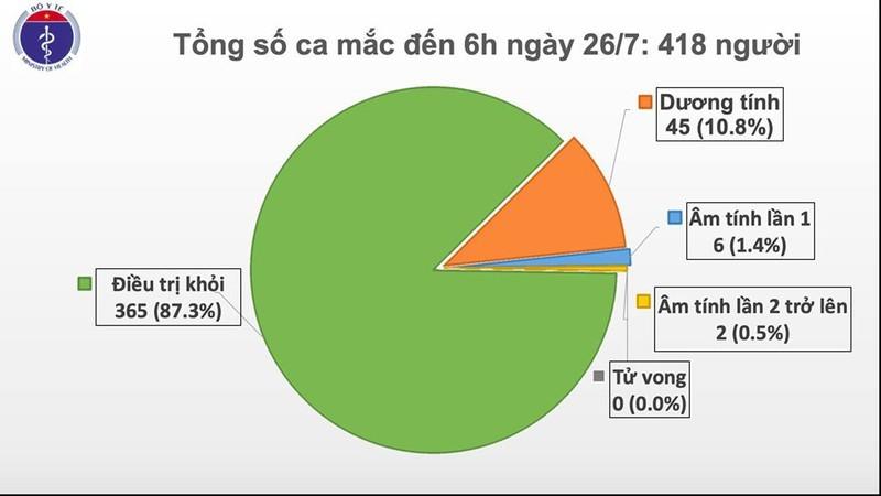 Phát hiện thêm một ca mắc Covid-19 tại Đà Nẵng