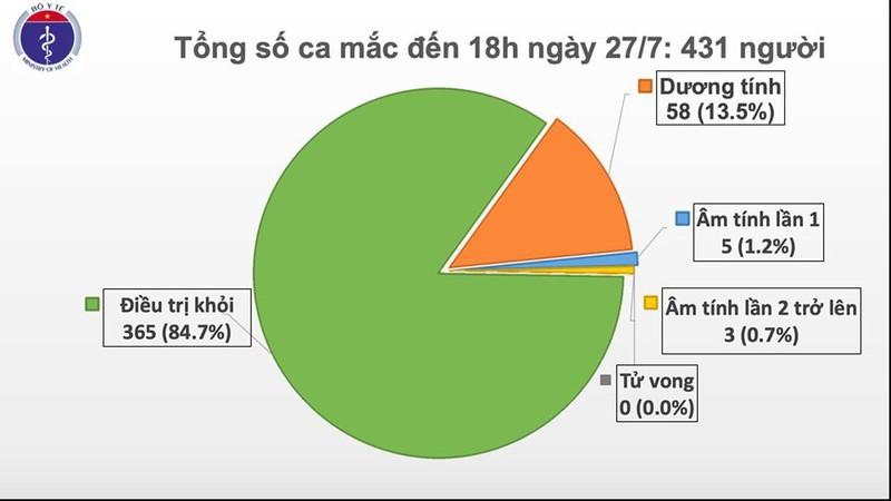 Thêm 11 ca Covid-19 mới tại Đà Nẵng, Việt Nam có 431 bệnh nhân