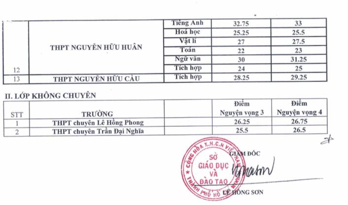 TP HCM công bố điểm chuẩn vào lớp 10 chuyên. ảnh 2