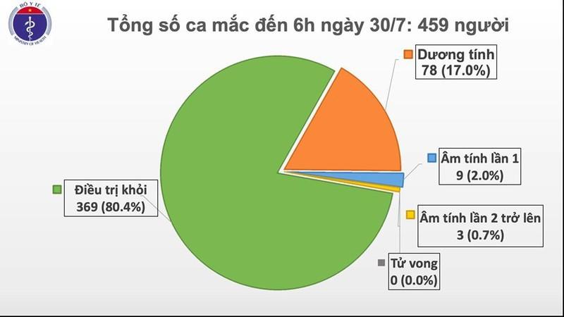 Thêm 9 ca Covid-19 mới tại Hà Nội và Đà Nẵng