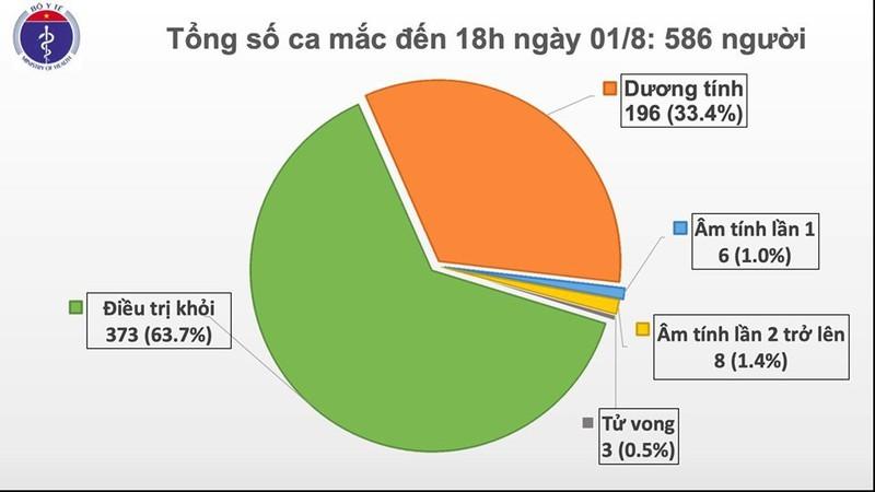 Việt Nam có thêm 28 ca mắc Covid-19 mới