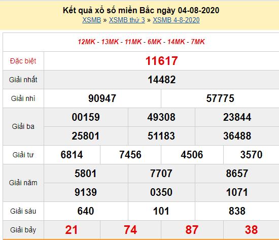 Xsmb 4 8 Kết Quả Xổ Số Miền Bắc Hom Nay Thứ 3 Ngay 4 8 2020