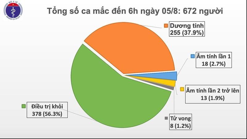 Thêm 2 bệnh nhân mắc Covid-19 ở Quảng Nam