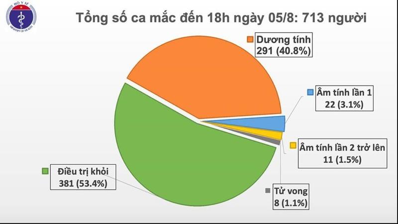 Thêm 41 ca mắc Covid-19, Lạng Sơn và bắc Giang có 6 ca