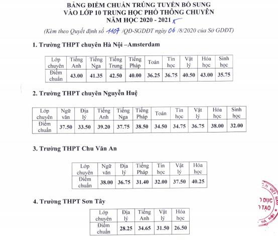 Hà Nội hạ điểm chuẩn vào lớp 10 các trường THPT công lập và chuyên. 2