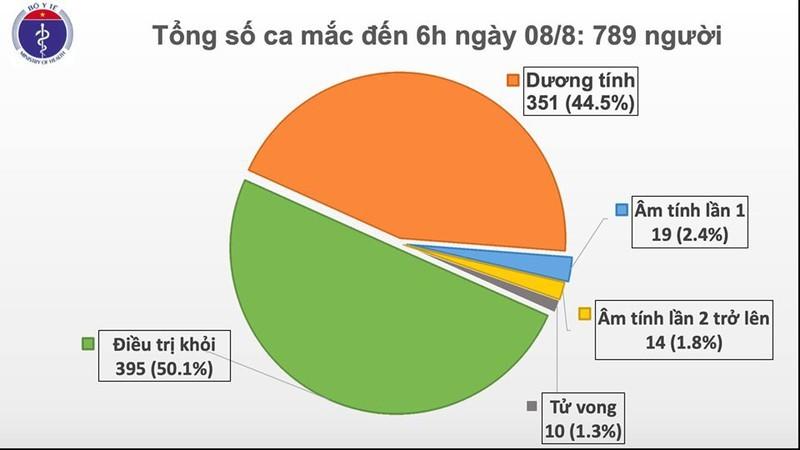 Thêm 5 ca mắc mới Covid-19, trong đó Hà Nội có 1 bệnh nhân