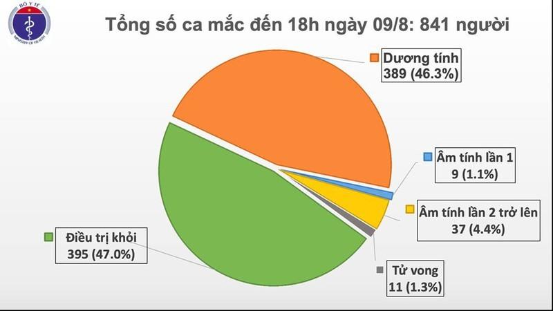 Việt Nam ghi nhận thêm 21 ca mắc Covid-19 mới, hầu hết là F1