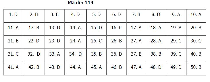 Gợi ý Đáp án đề thi môn Toán mã đề 114 kỳ
