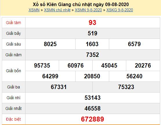 Kết quả xổ số Kiên Giang chủ nhật ngày 9/8/2020