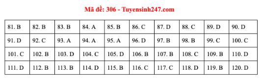 Đáp án đề thi môn GDCD mã đề 306 kỳ thi THPT Quốc Gia 2020