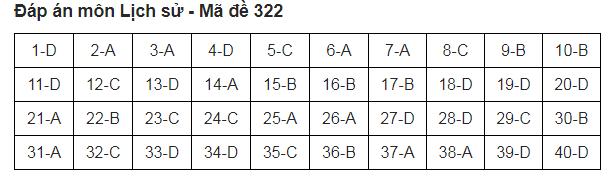 đề 322