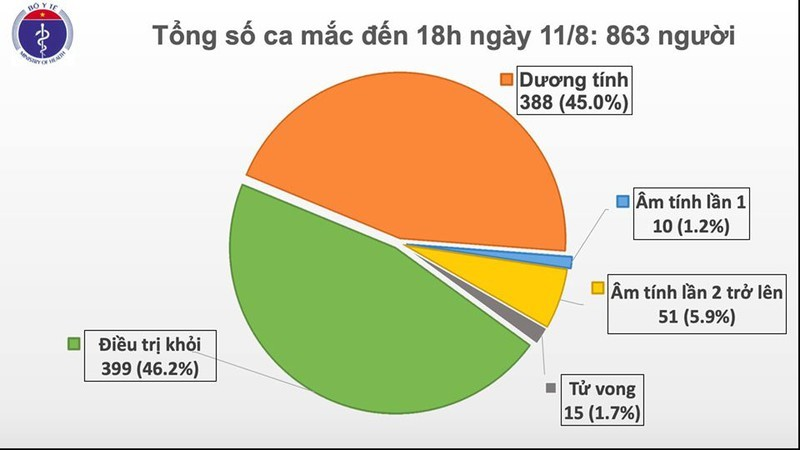Thêm 16 ca mắc Covid-19 mới, cả nước có 863 bệnh nhân