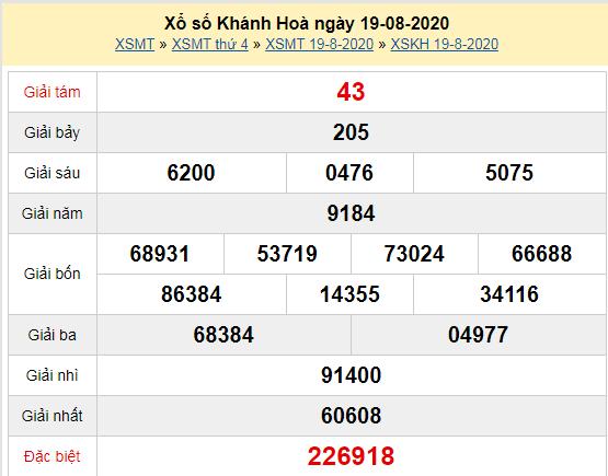 Kết quả XSKH 19/8- XSKHHOA 19/8
