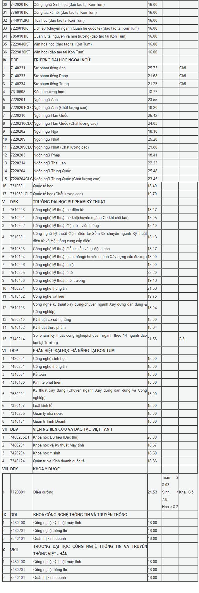 Đại học Đà Nẵng chính thức công bố điểm chuẩn trúng tuyển đợt 1. ảnh 1