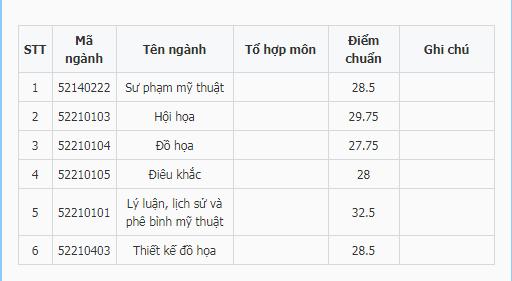 Điểm chuẩn Đại Học Mỹ Thuật Việt Nam năm 2020 nhanh và chính xác nhất