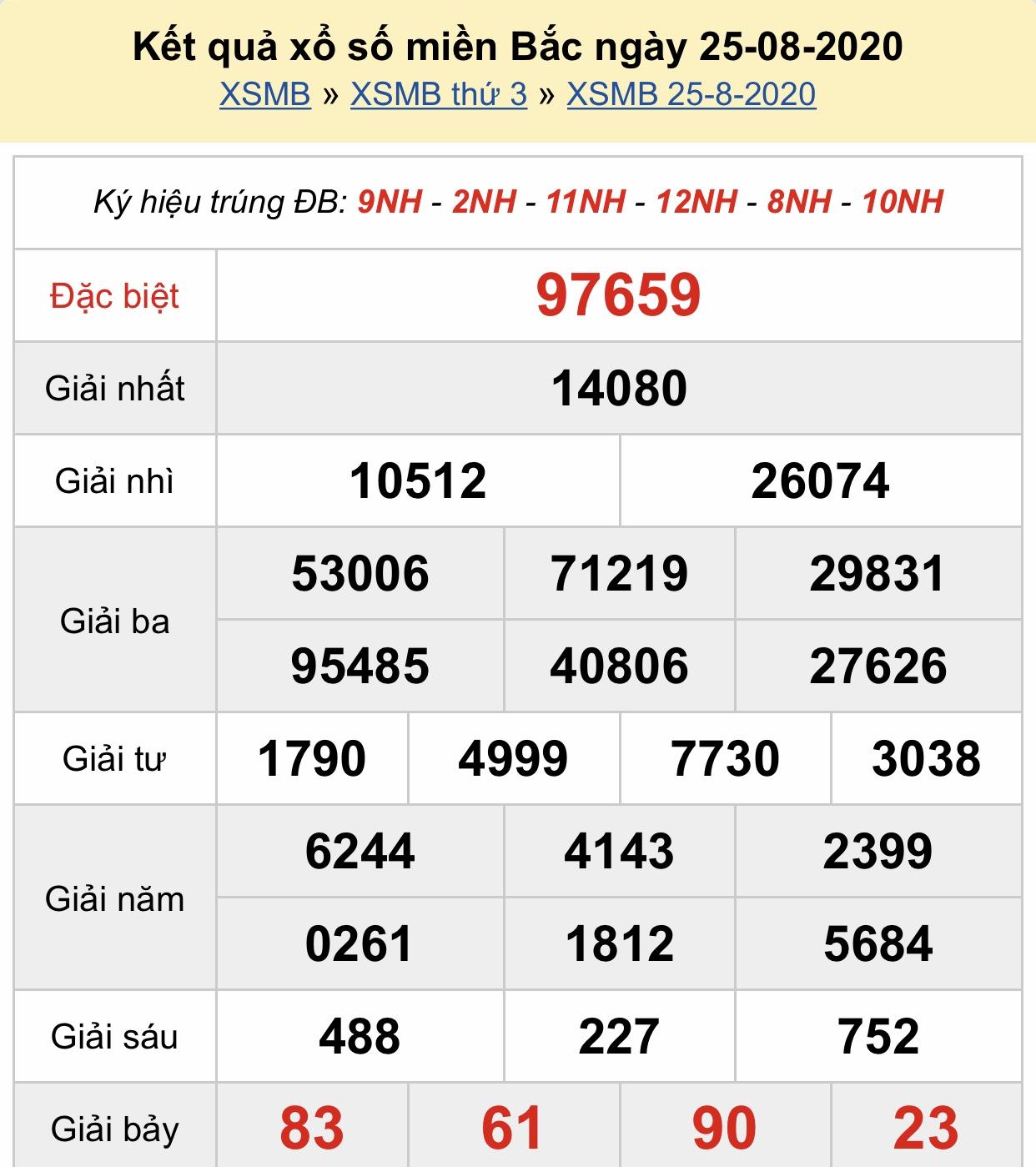 Xsmb 25 8 Kết Quả Xổ Số Miền Bắc Hom Nay Thứ 3 Ngay 25 8 2020