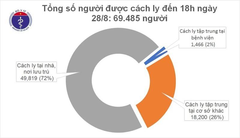Việt Nam ghi nhận thêm 2 ca mắc mới Covid-19 ở Hà Nội và Đà Nẵng