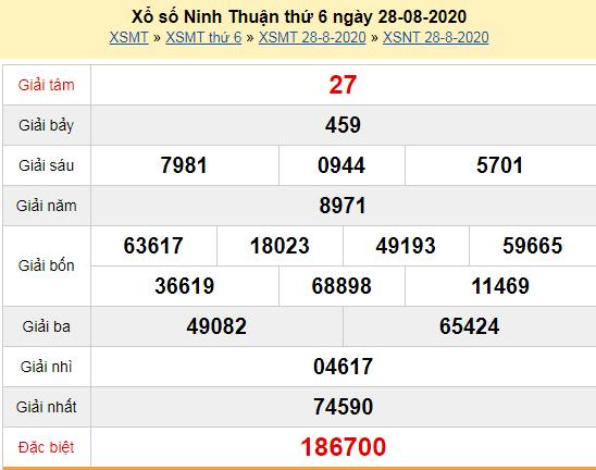 Kết quả xổ số Ninh Thuận hôm nay thứ 6 ngày 28/8/2020