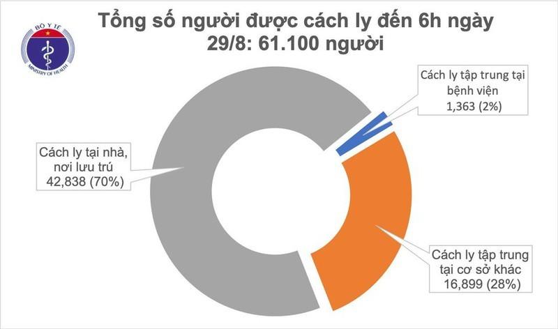 Sáng nay không ghi nhận ca mắc Covid-19 mới, Việt Nam đã chữa khỏi 663 bệnh nhân