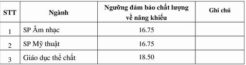 Đại học Sư Phạm Hà Nội Điểm công bố điểm sàn xét tuyển năm 2020