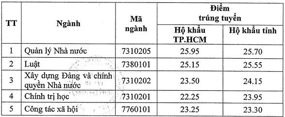 Điểm chuẩn học bạ Học viện Cán bộ TP.HCM năm 2020