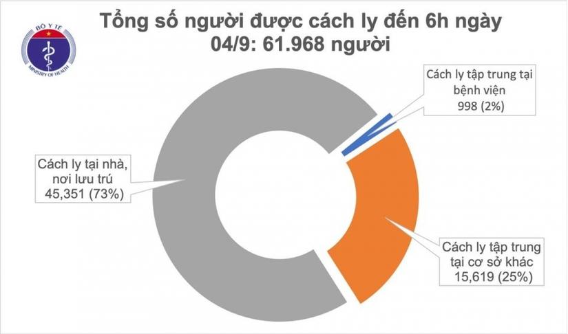 Không ghi nhận ca mắc Covid-19 mới, Việt Nam có 1.046 bệnh nhân