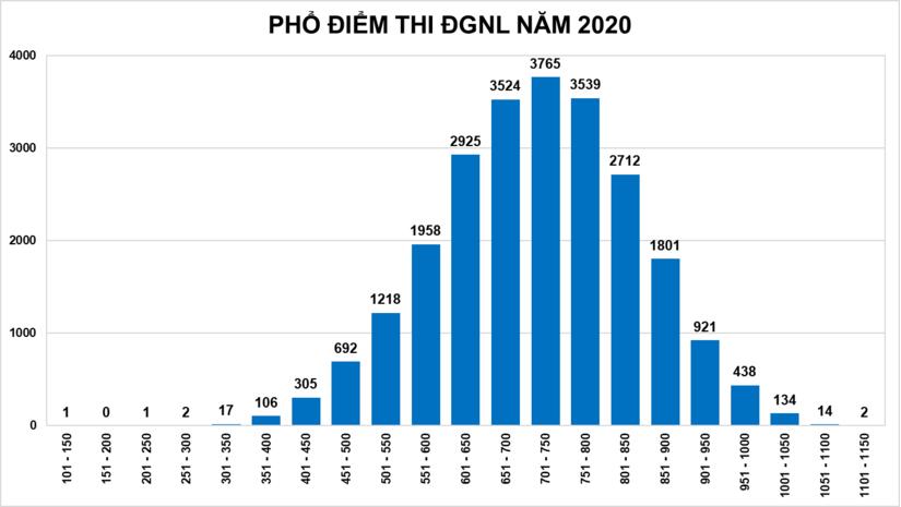 ĐH Quốc gia TP.HCM công bố điểm thi Đánh giá năng lực cao nhất đạt 1.118