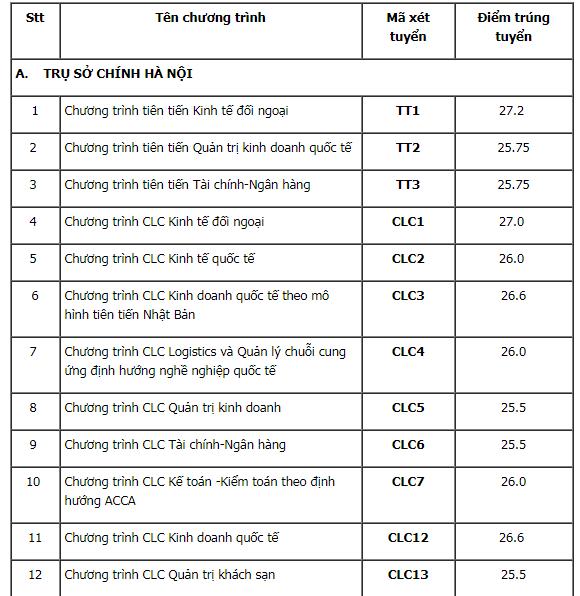 ĐH Ngoại thương công bố điểm trúng tuyển theo phương thức xét tuyển kết hợp 2020. 1