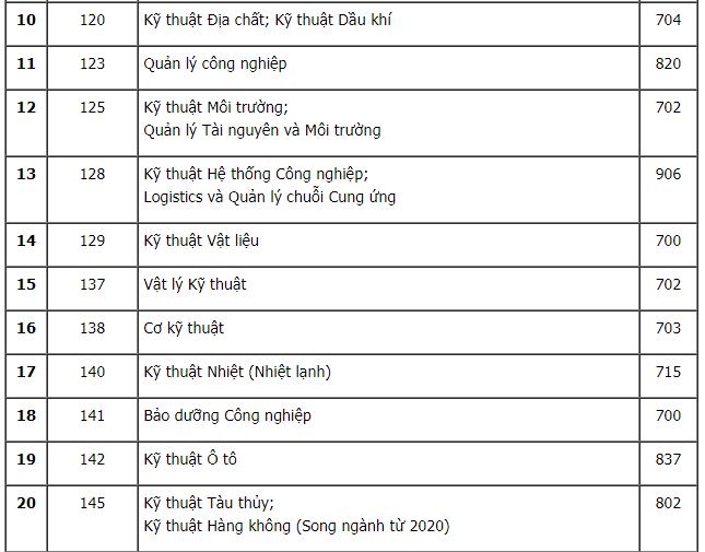 Đại học Quốc Gia TP.HCM công bố điểm chuẩn đánh giá năng lực 2020. 1