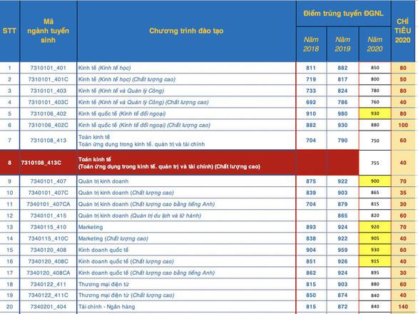 Đại học Quốc Gia TP.HCM công bố điểm chuẩn đánh giá năng lực 2020. 5