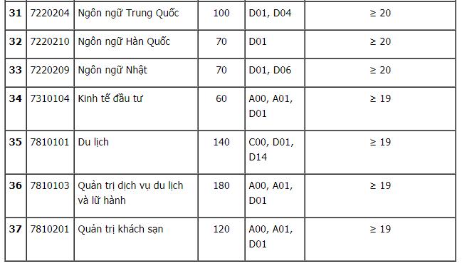 Trường Đại học Công nghiệp Hà Nội công bố điểm sàn năm 2020. 3