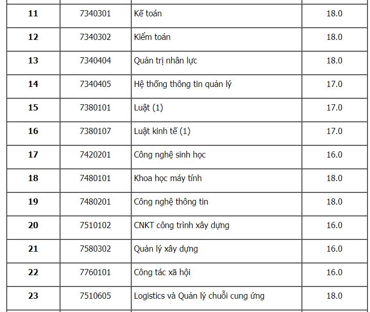 Đại học Mở TP.HCM công bố điểm sàn năm 2020. 1