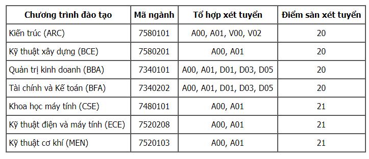 Điểm sàn, điểm chuẩn của các trường Đại học năm 2020