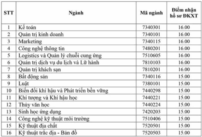 Điểm sàn trường ĐH Tài nguyên và Môi trường Hà Nội năm 2020. 2
