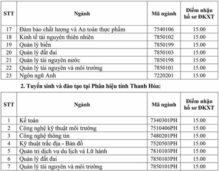 Điểm sàn trường ĐH Tài nguyên và Môi trường Hà Nội năm 2020. 1